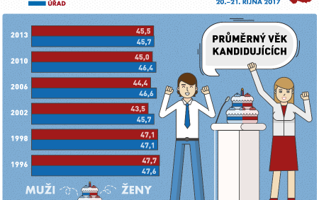 """REGION -O hlasy voličů se uchází 31 politických stran a hnutí. """"Průměrný věk 7 524 kandidátů je 46,5 let. Nejstarší kandidátkou je 94letá důchodkyně. Nejmladších, ke dni voleb 21letých kandidátů,<a class=""""moretag"""" href=""""http://www.orlickytydenik.cz/nejstarsi-kandidatce-je-94-let/"""">...celý článek</a>"""